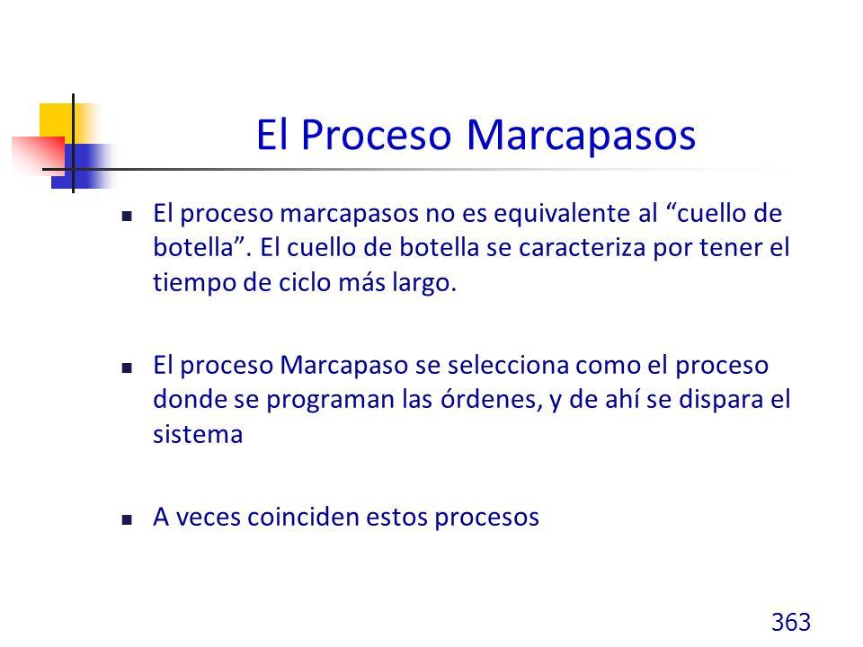 El Proceso Marcapasos