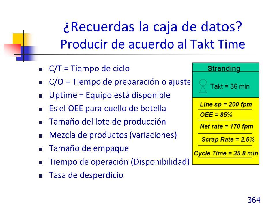 ¿Recuerdas la caja de datos Producir de acuerdo al Takt Time