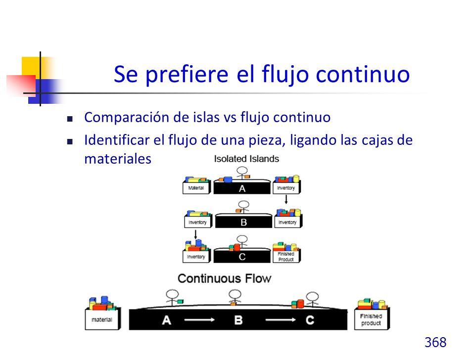 Se prefiere el flujo continuo