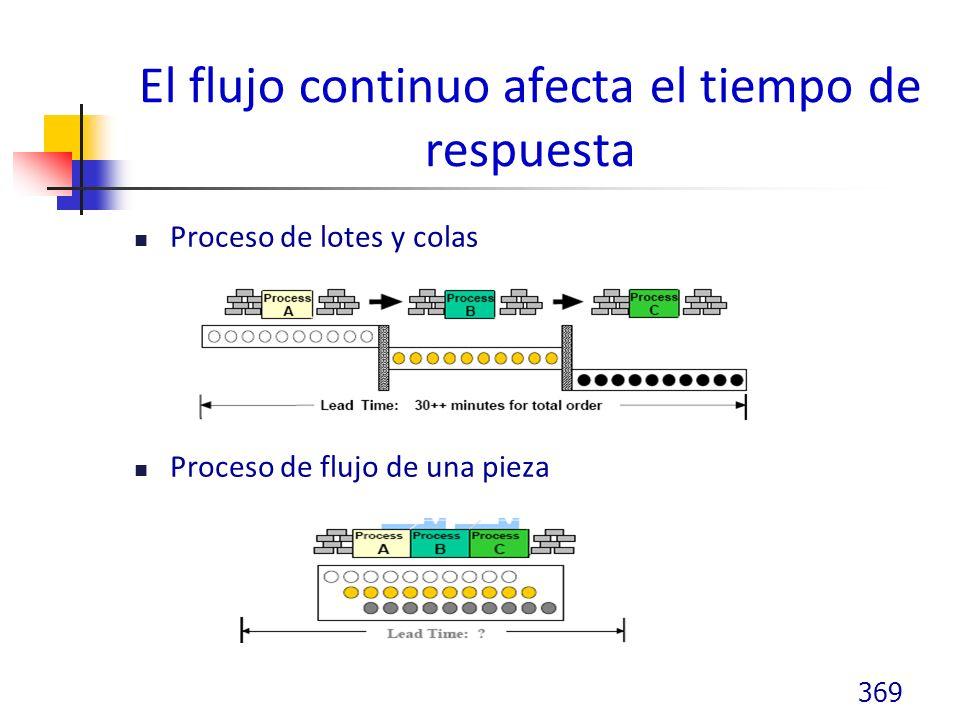 El flujo continuo afecta el tiempo de respuesta