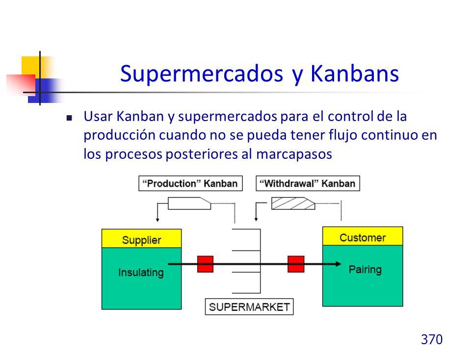 Supermercados y Kanbans