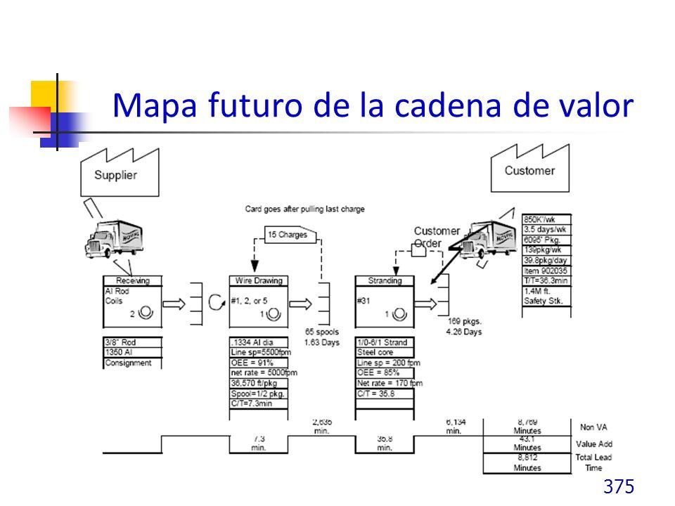 Mapa futuro de la cadena de valor