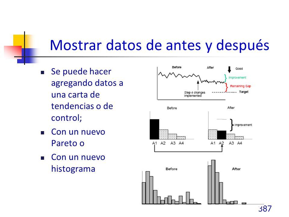 Mostrar datos de antes y después