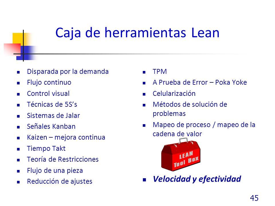 Caja de herramientas Lean