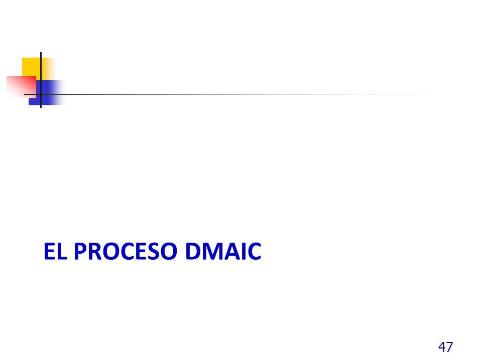 El proceso dmaic