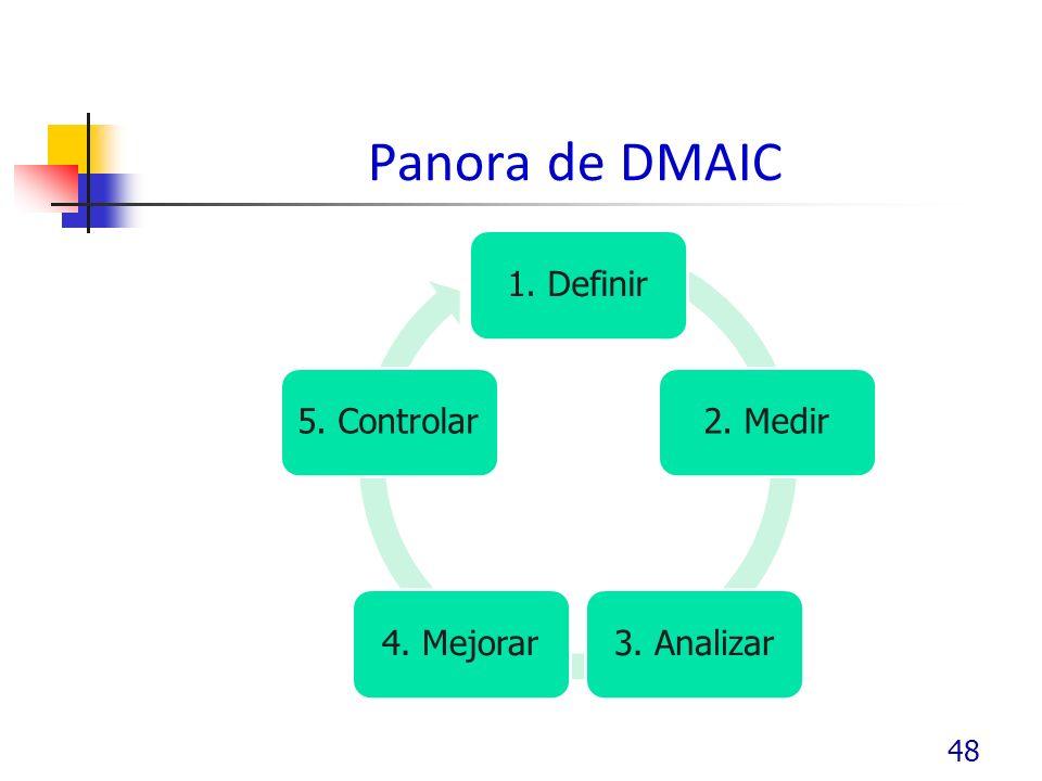 Panora de DMAIC 1. Definir 2. Medir 3. Analizar 4. Mejorar