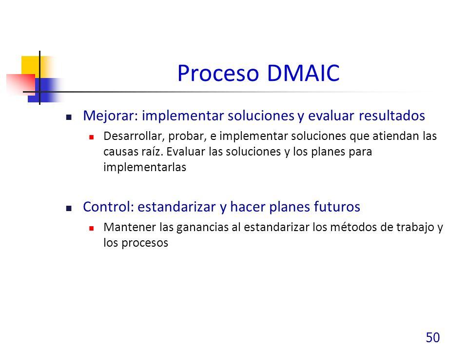 Proceso DMAIC Mejorar: implementar soluciones y evaluar resultados