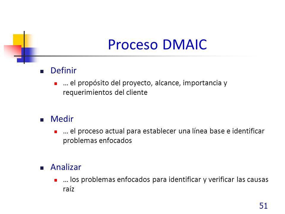 Proceso DMAIC Definir Medir Analizar