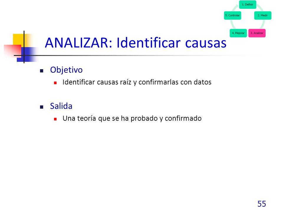 ANALIZAR: Identificar causas
