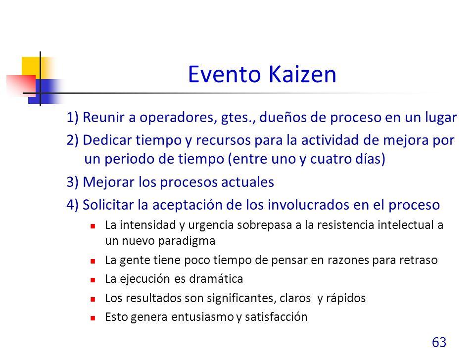 Evento Kaizen 1) Reunir a operadores, gtes., dueños de proceso en un lugar.