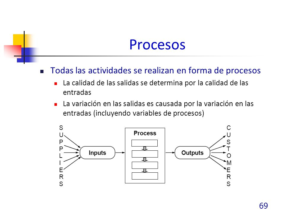 Procesos Todas las actividades se realizan en forma de procesos