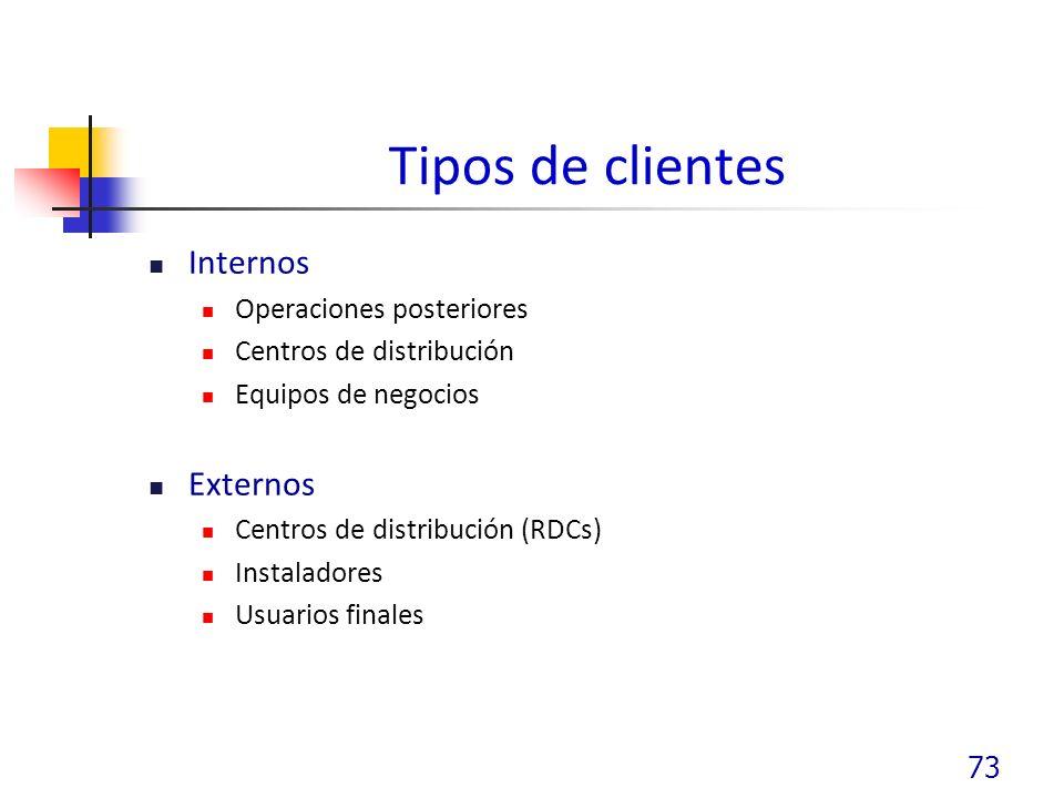 Tipos de clientes Internos Externos Operaciones posteriores