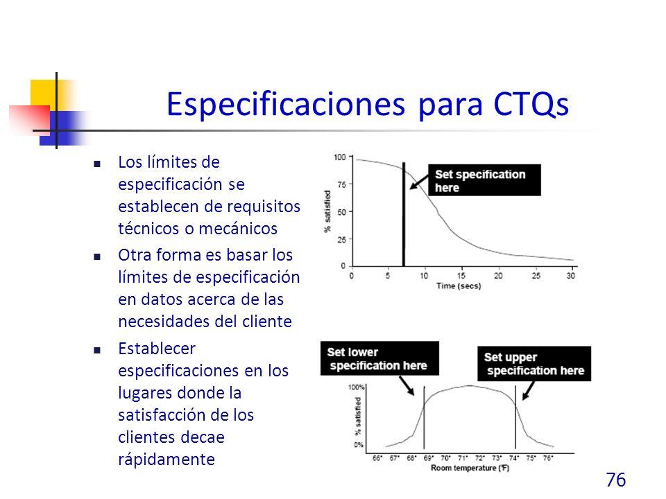 Especificaciones para CTQs