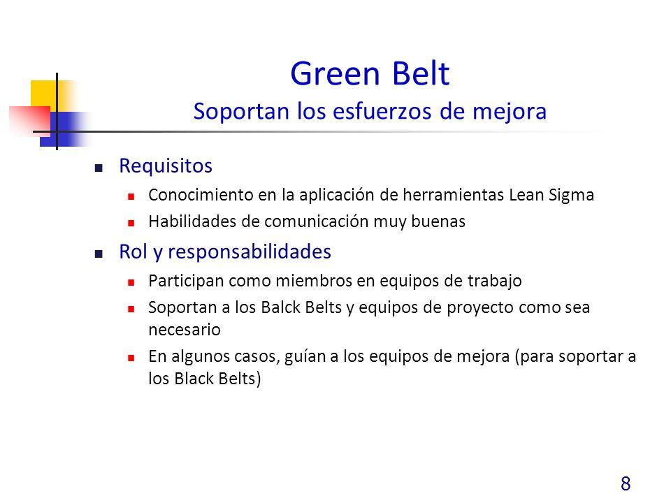 Green Belt Soportan los esfuerzos de mejora