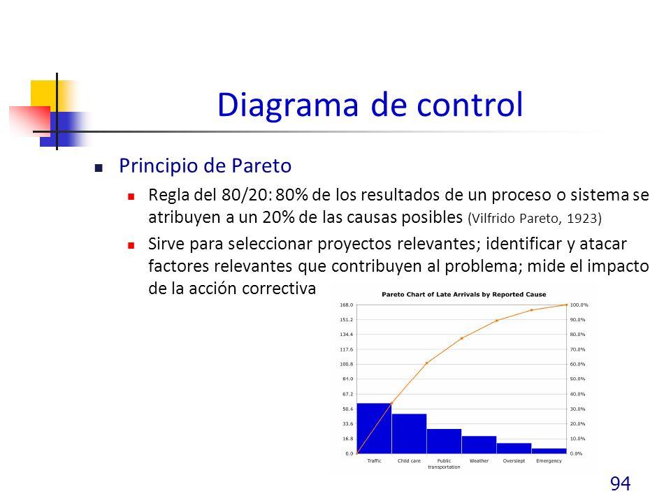 Diagrama de control Principio de Pareto