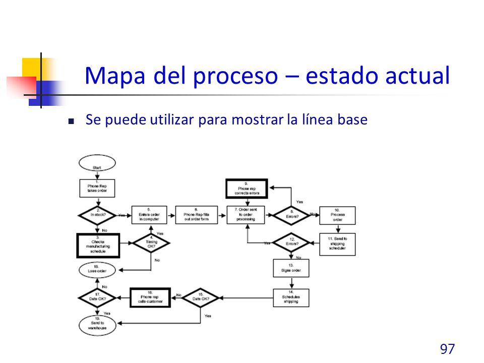 Mapa del proceso – estado actual