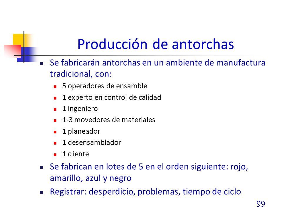 Producción de antorchas