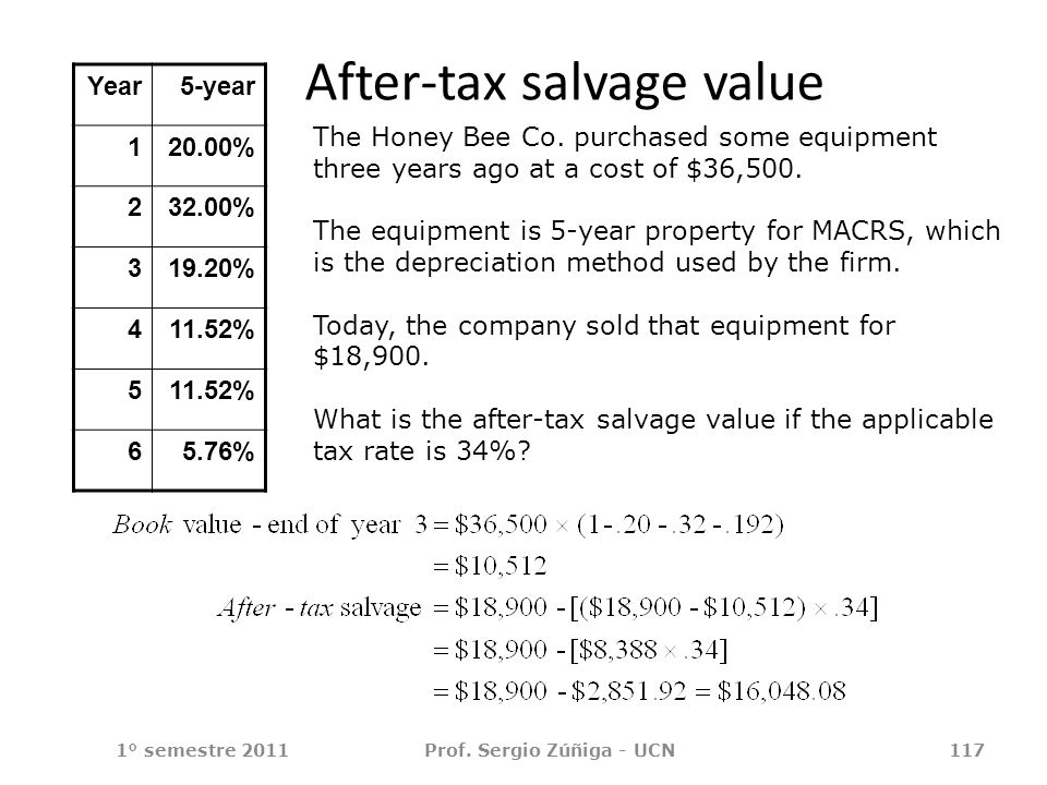 After-tax salvage value