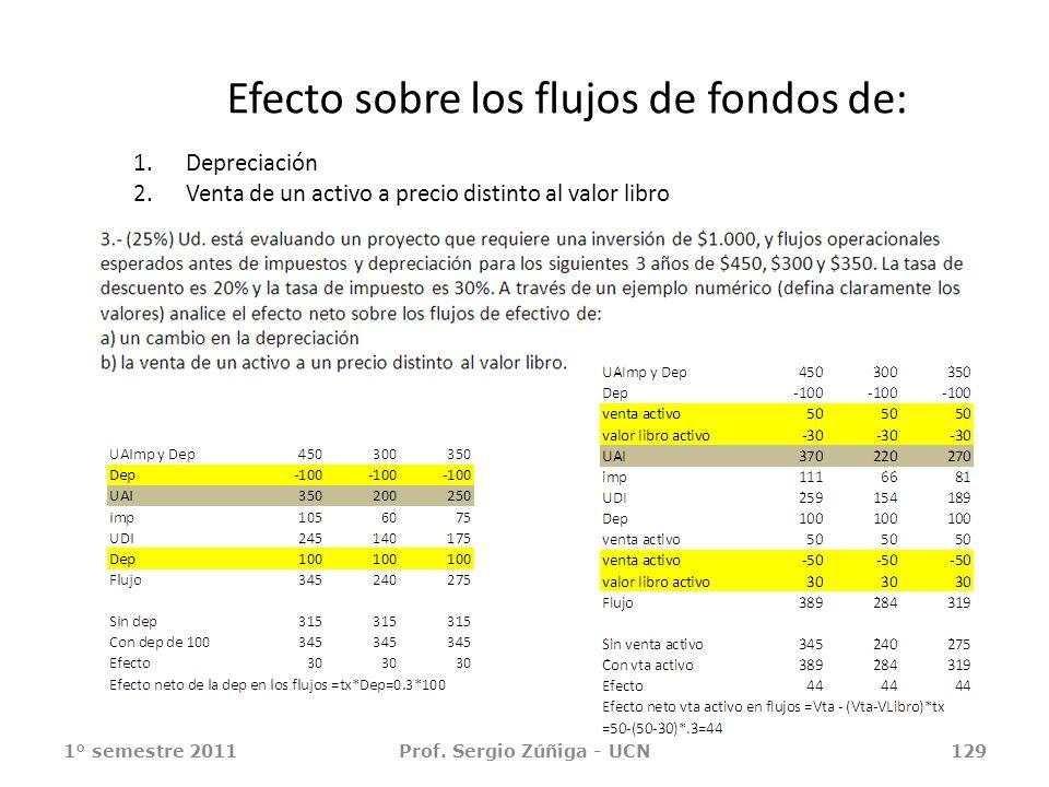 Efecto sobre los flujos de fondos de: