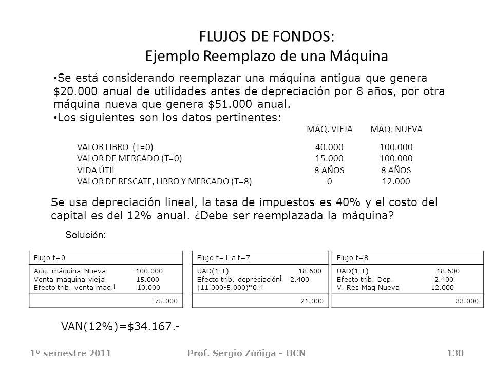 FLUJOS DE FONDOS: Ejemplo Reemplazo de una Máquina