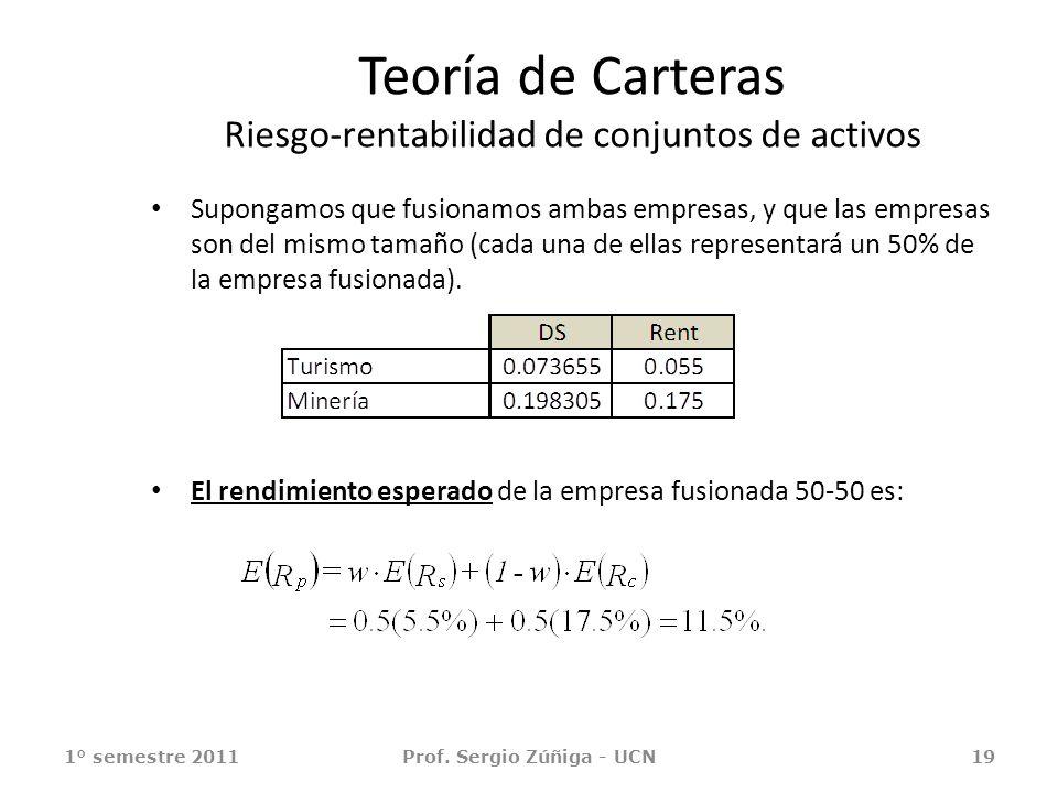 Teoría de Carteras Riesgo-rentabilidad de conjuntos de activos