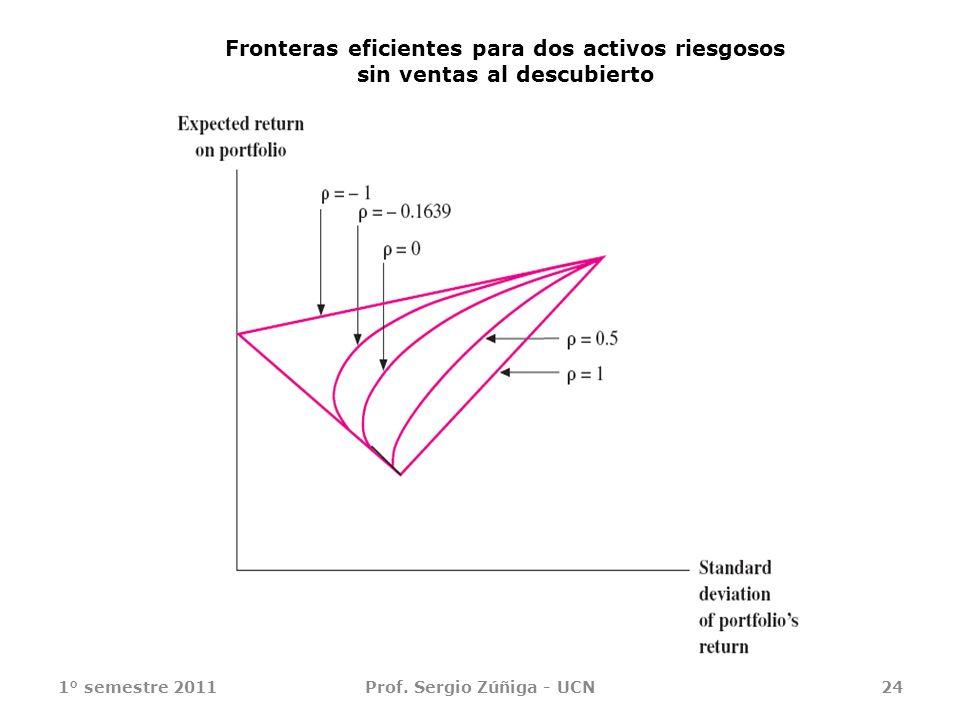 Fronteras eficientes para dos activos riesgosos