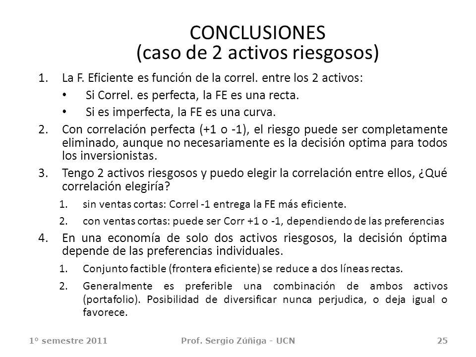 CONCLUSIONES (caso de 2 activos riesgosos)