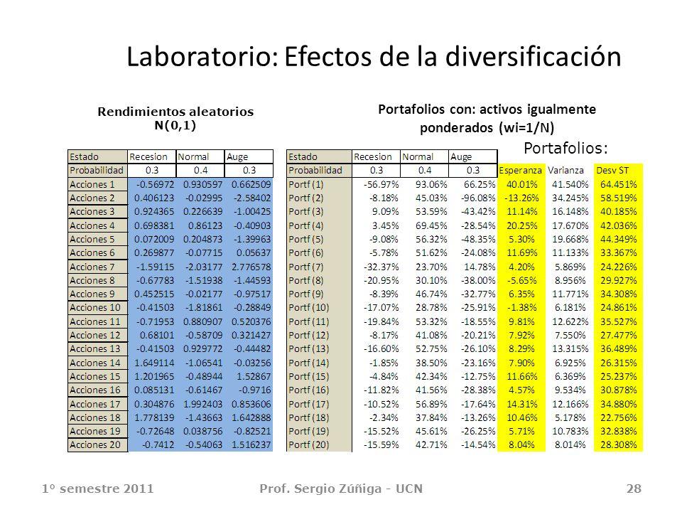 Laboratorio: Efectos de la diversificación