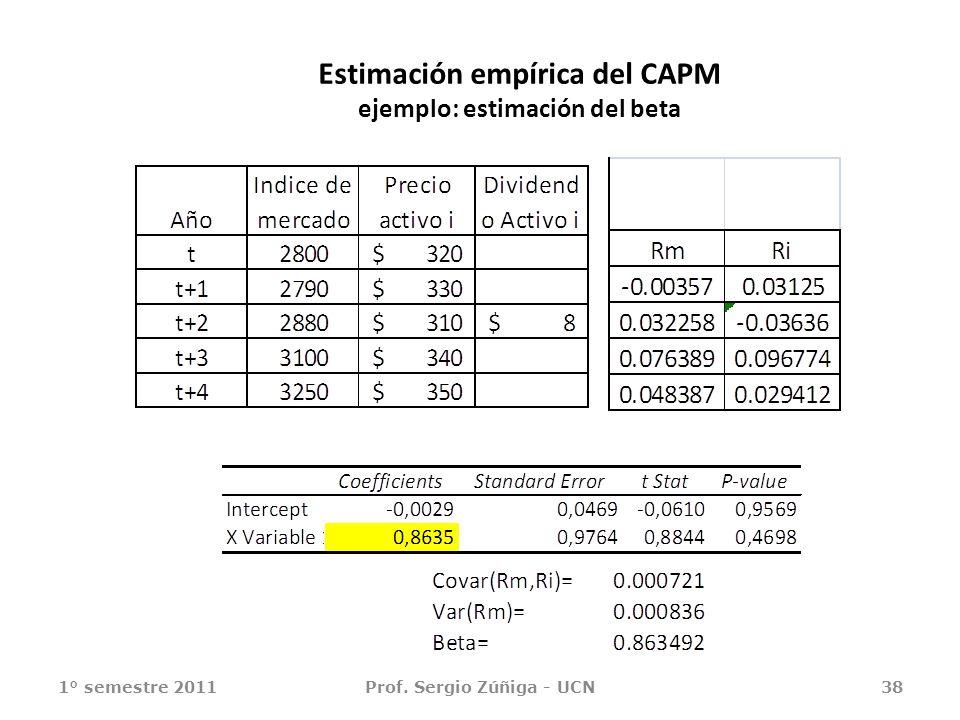 Estimación empírica del CAPM ejemplo: estimación del beta