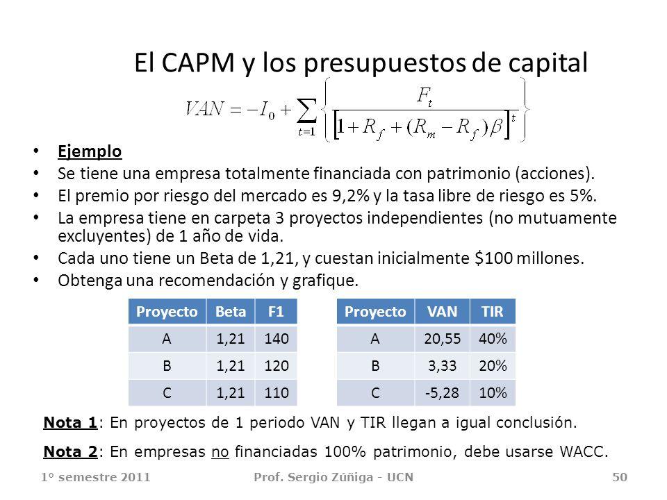 El CAPM y los presupuestos de capital