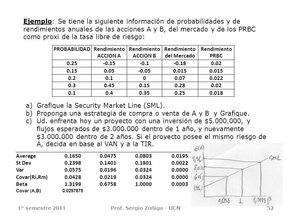 Rendimiento del Mercado Prof. Sergio Zúñiga - UCN