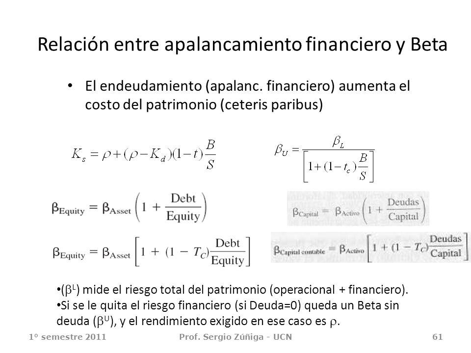 Relación entre apalancamiento financiero y Beta