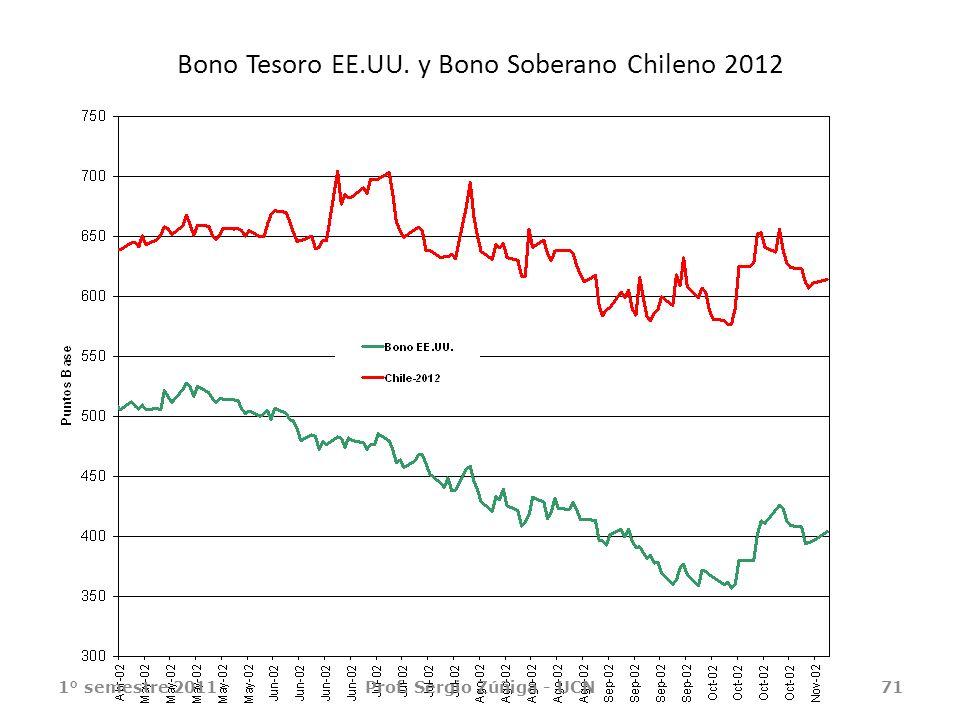 Bono Tesoro EE.UU. y Bono Soberano Chileno 2012
