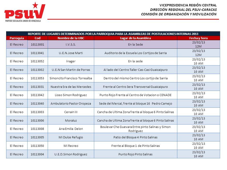 VICEPRESIDENCIA REGIÓN CENTRAL DIRECCIÓN REGIONAL DEL PSUV-CARACAS