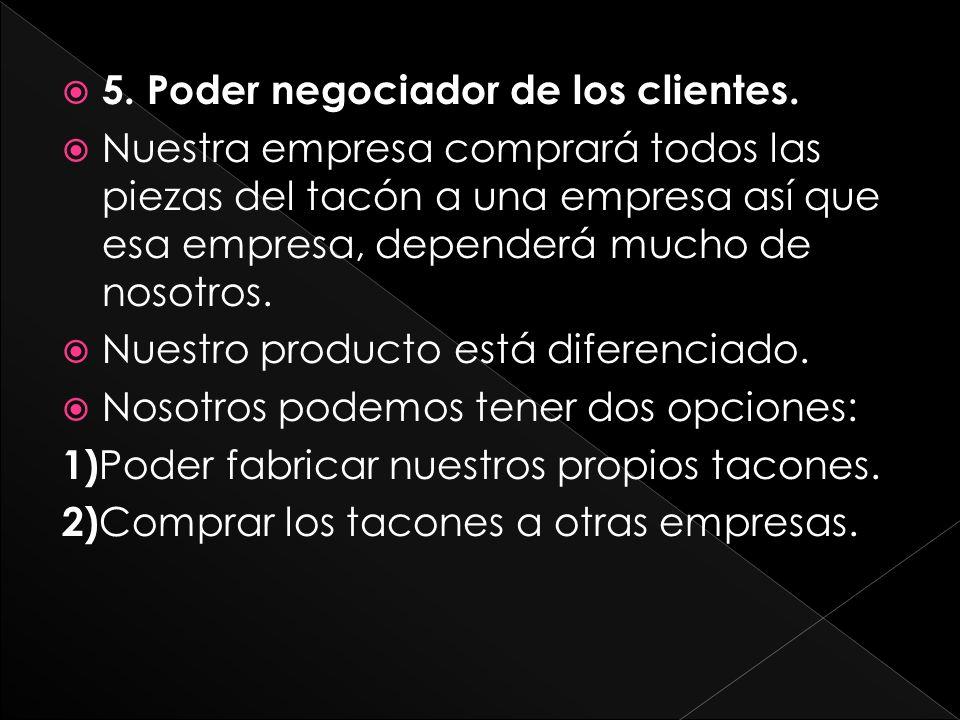 5. Poder negociador de los clientes.