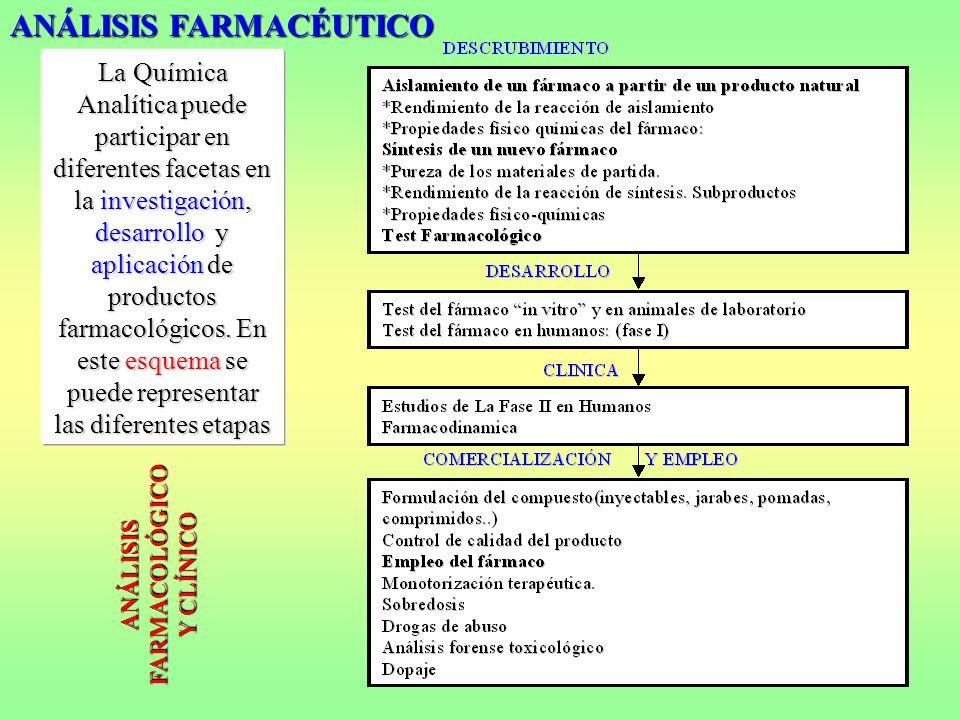 ANÁLISIS FARMACOLÓGICO Y CLÍNICO