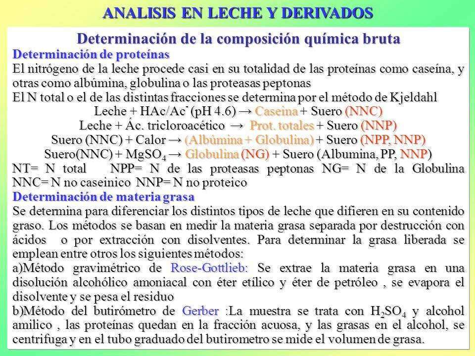 ANALISIS EN LECHE Y DERIVADOS