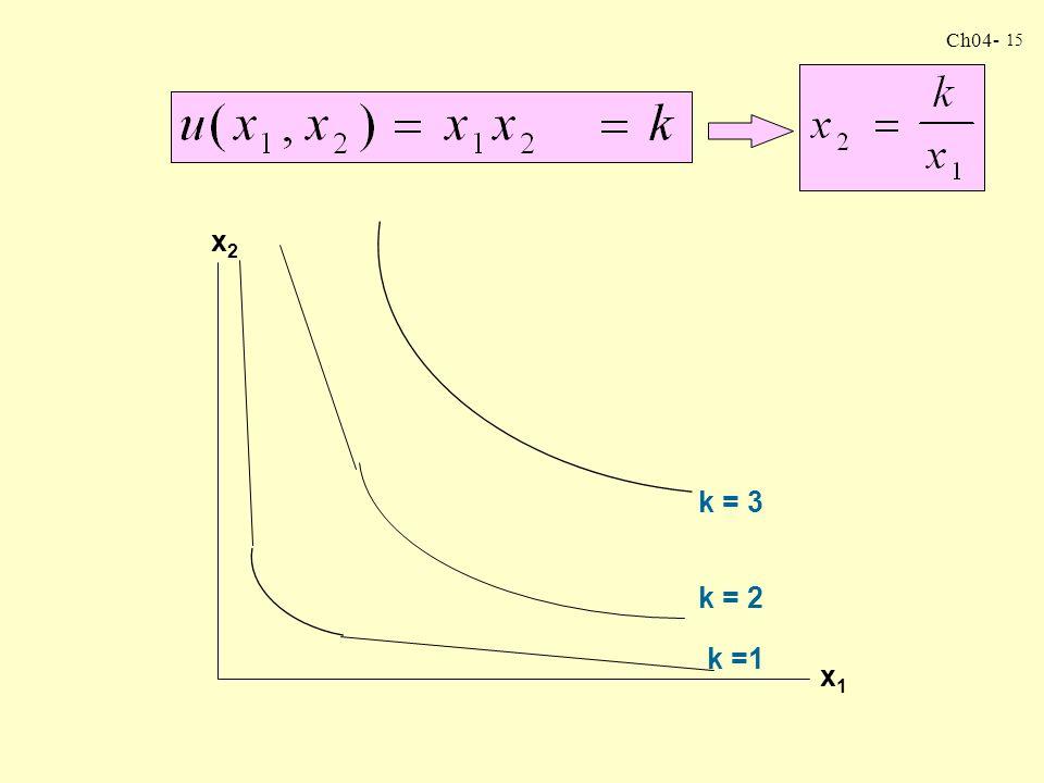 x2 x1 k = 3 k = 2 k =1