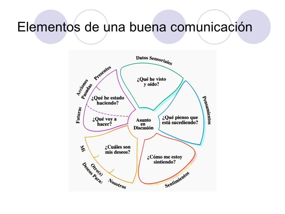 Elementos de una buena comunicación