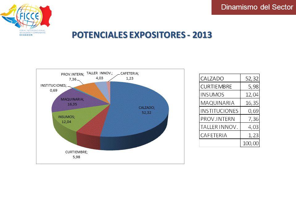 POTENCIALES EXPOSITORES - 2013