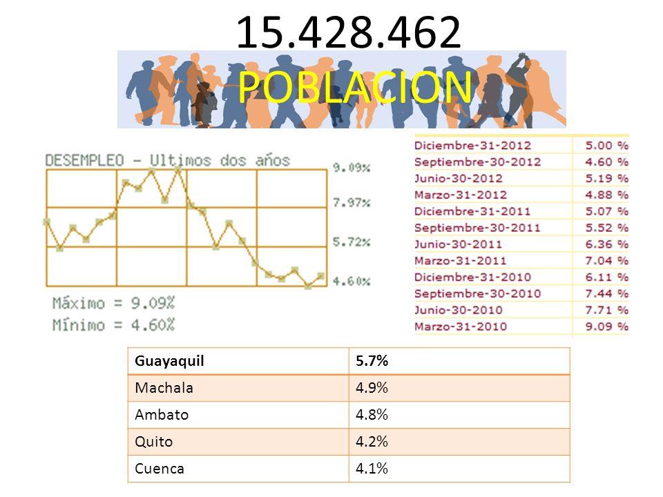 15.428.462 POBLACION Guayaquil 5.7% Machala 4.9% Ambato 4.8% Quito