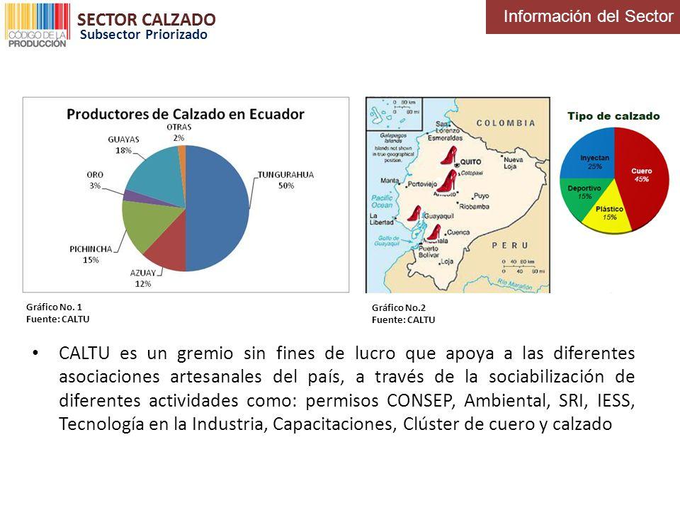 Información del Sector