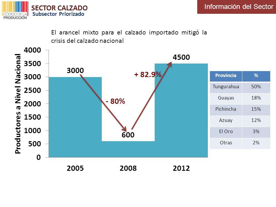 + 82.9% - 80% SECTOR CALZADO Información del Sector