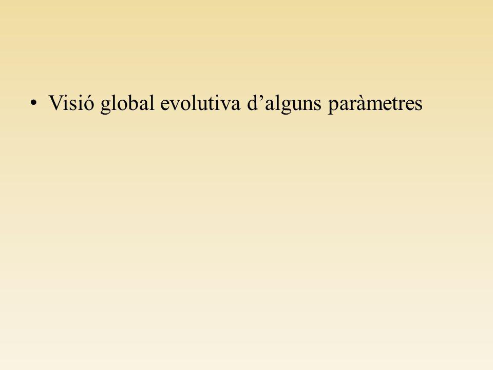 Visió global evolutiva d'alguns paràmetres