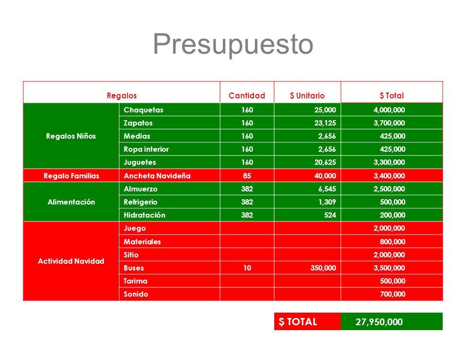 Presupuesto $ TOTAL 27,950,000 Regalos Cantidad $ Unitario $ Total