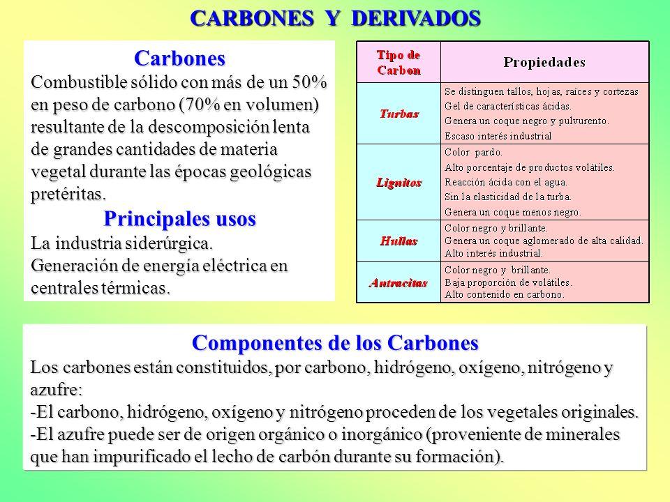 Componentes de los Carbones