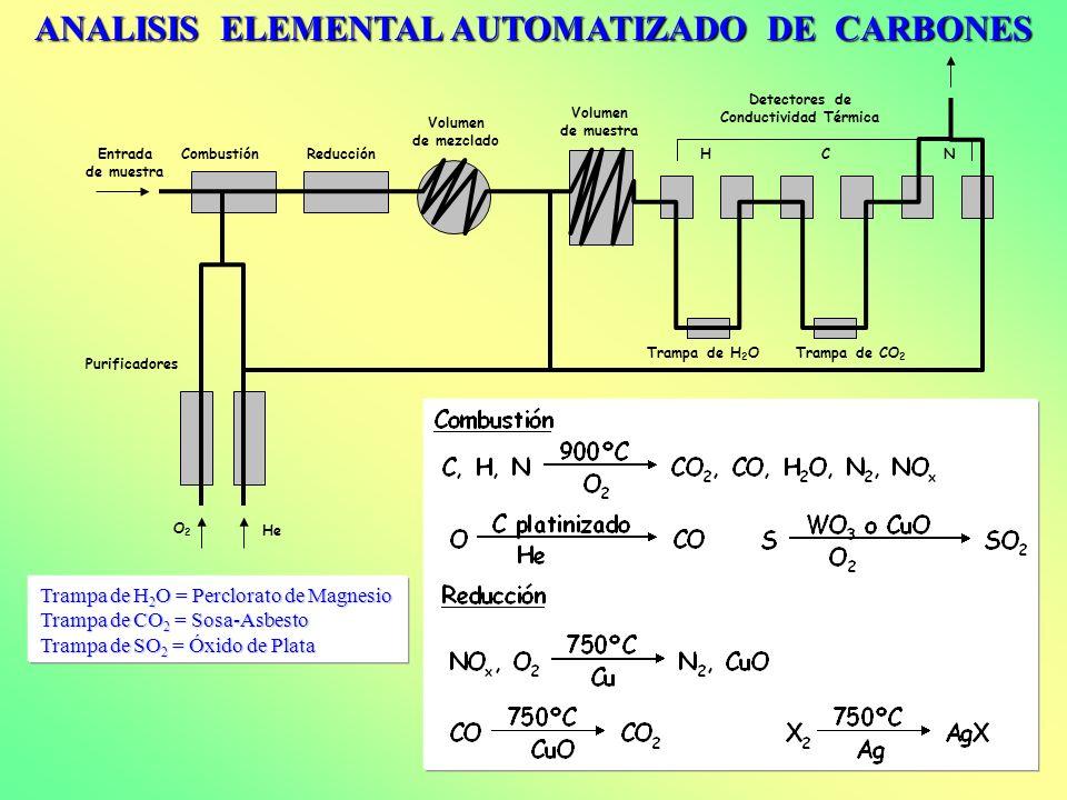 ANALISIS ELEMENTAL AUTOMATIZADO DE CARBONES