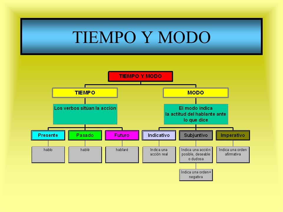 TIEMPO Y MODO