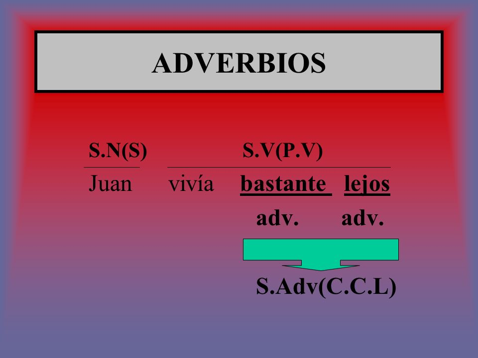ADVERBIOS adv. adv. S.Adv(C.C.L) S.N(S) S.V(P.V)