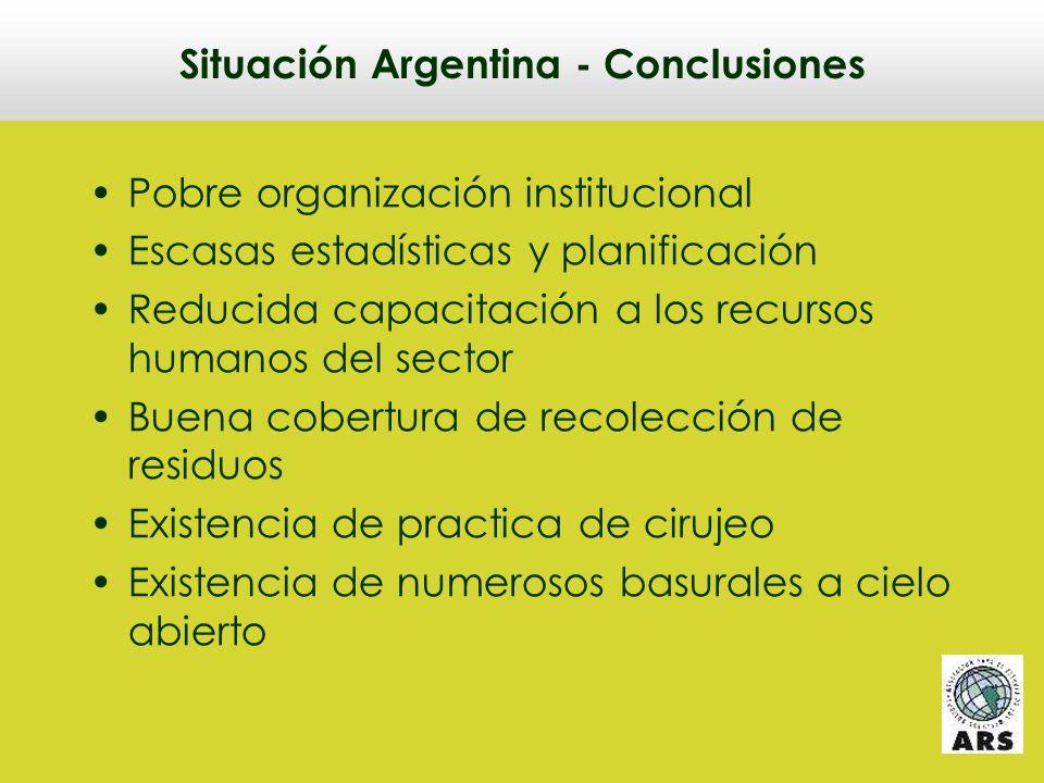 Situación Argentina - Conclusiones